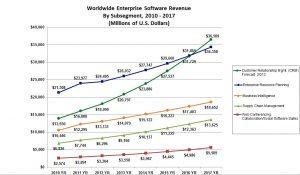 Gartner-Enterprise-Software-Forecast