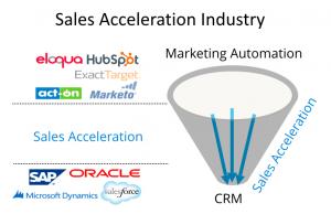 Sales Acceleration Tools füllen die Lücke zwischen CRM und Marketing. (Grafik: Inside Sales)