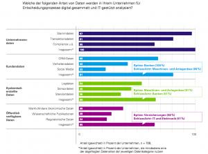 In Sachen Analyse von Kundendaten hat die produzierende Industrie noch einiges nachzuholen. (Quelle: KPMG/Bitkom)