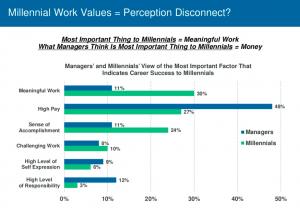 Managers vs. Millennials