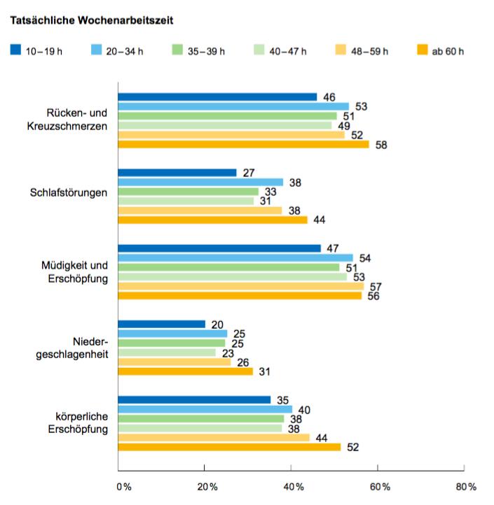 Digitalisierung bringt Überstunden, Leistungsdruck und ...