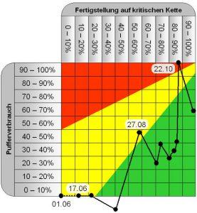 Ein typisches CCPM-Chart