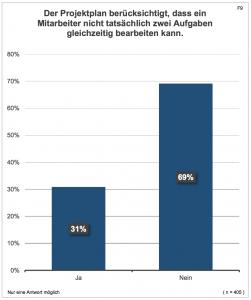 (Quelle: Multitasking im Projektmanagement, Hochschule Koblenz)