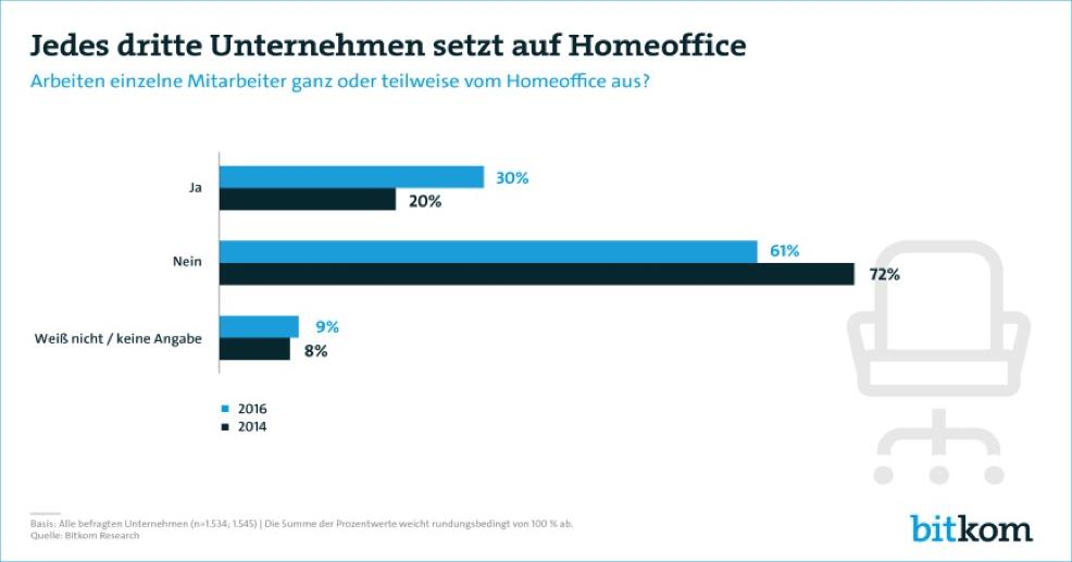 Bereits jedes dritte Unternehmen in Deutschland bietet die Möglichkeit für Home-Office, Tendenz steigend. (Quelle: Bitkom)