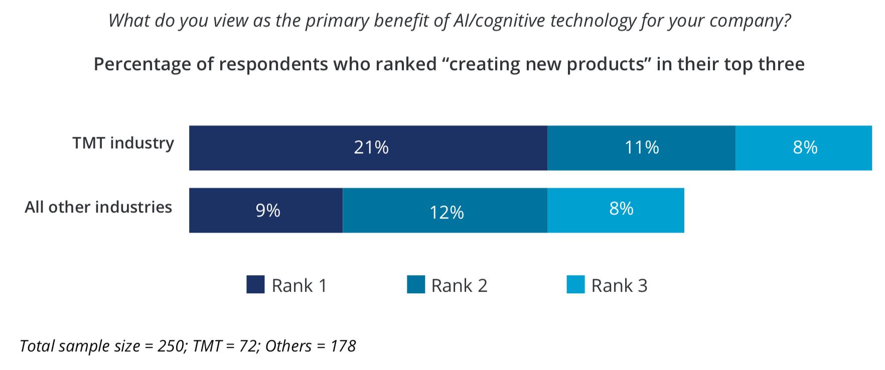 KI-Systeme in der Produktentwicklung einsetzen zu können, sehen viele Unternehmen als Vorteil.