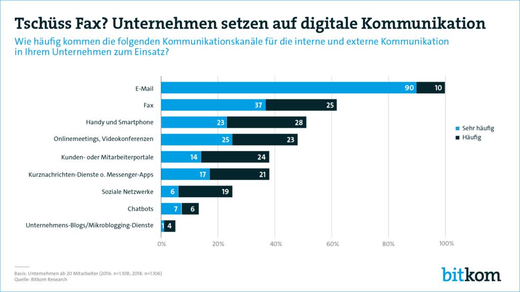 Fax wird laut einer Studie des Bitkom im Unternehmen noch häufiger genutzt als das Smartphone. (Bild: Bitkom)
