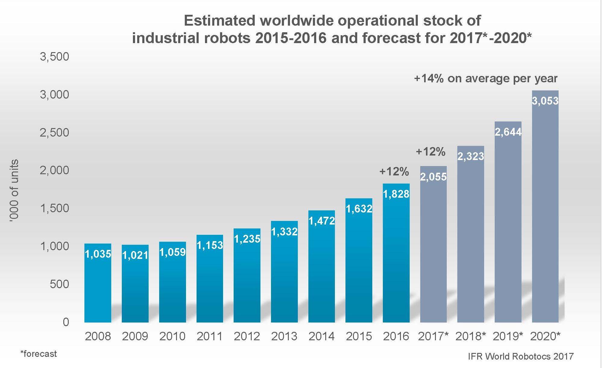Weltweite Verkaufszahlen von Robotern steigen. (Bild: IFR)