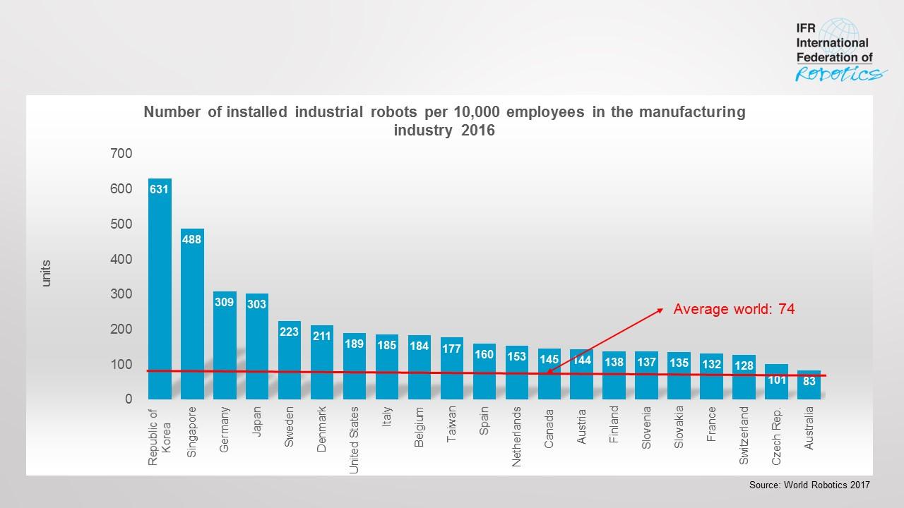 Die Verbreitung von Robotern steigt auf ein neues Rekordniveau. (Grafik: IFR)