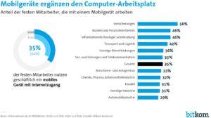 35 Prozent der deutschen Festangestellten nutzen ein Mobilgerät (Smartphone/Tablet) mit Internetanschluss für die Arbeit. In einigen Branchen wie etwa bei Banken und Versicherungen liegt der Anteil deutlich höher. (Bild: Bitkom)
