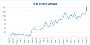Die Zahl der erfolgreichen Betrügereien im Zusammenhang mit Immobilen-Verkäufen nehmen seit einigen Jahren kontinuierlich zu und das trotz verbesserter E-Mail-Sicherheit. (Bild: IC3)