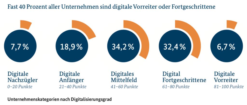 Die Mehrzahl deutscher Unternehmen scheint bei der Digitalisierung gut bis ausreichend aufgestellt. (Bild: BMWi)