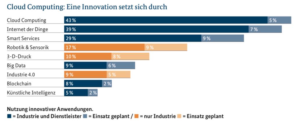 Cloud Computing und das Internet der Dinge sind die technologischen Säulen der Digitalisierung in Deutschland (Quelle: BMWi)