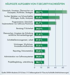 Die Aufgaben von IT-Security-Fachkräften sind heute umfangreicher als früher.