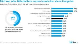 Rund die Hälfte der Deutschen Angestellten verbringt die Arbeitszeit am Rechner. (Bild: Bitkom)