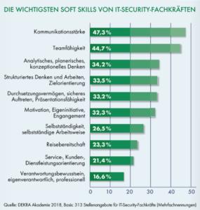 Kommunikation und Teamfähigkeit sind die wichtigsten Soft Skills von IT-Security-Fachkräften.