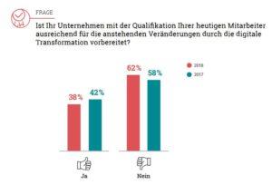 Die Mehrheit deutscher Großunternehmen sieht die eigene Mannschaft nur unzureichend auf die Anforderungen der digitalen Transformation vorbereitet. (Bild: etventure)