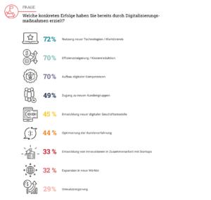 Fortschritt ja, Revolution nein - so lautet das Fazit, wenn man betrachtet, welche Erfolge deutsche Unternehmen bislang durch Digitalisierungsmaßnahmen erzielen konnten.