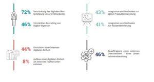 Weiterbildung, interne Digitaleinheiten, externe Partner. Die Maßnahmen für die digitale Transformation sind vielseitig. (Bild: etventure)