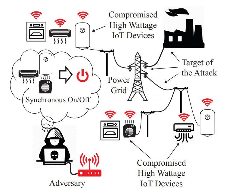 Das Stromnetz ist nicht dafür ausgelegt, dass gleichzeitig Hundertausende Herde oder Waschmaschinen gestartet werden. Ein Hacker mit Kontrolle über smarte Verbraucher könnte darüber großflächige Stromausfälle provozieren. (Bild: Princeton University)