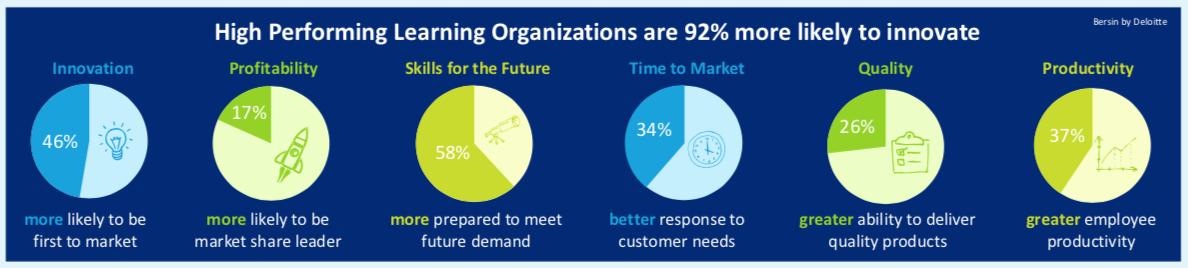 Lernende Unternehmen sind innovativer und besser gerüstet für künftige Herausforderungen. (Quelle: Deloitte)