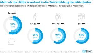 Je größer ein Unternehmen, desto größer ist auch die Wahrscheinlichkeit, dass der Betrieb in die Weiterbildung von Mitarbeitern investiert. (Bild: Bitkom)