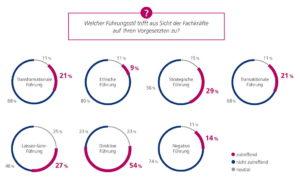 Digitale Führungspersönlichkeiten sind in Deutschland offenbar rar gesät. (Bild: Kienbaum/Stepstone)