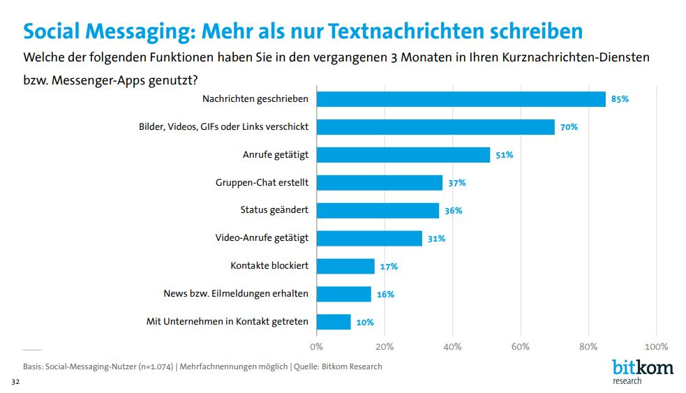 Immer mehr Menschen telefonieren über Social-Media-Apps wie Facebook-Messenger, WhatsApp oder Instagram. (Bild: Bitkom Research)