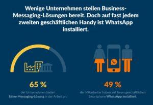 Nutzer wollen nicht auf die Produktivitätsvorteile von Messenger-Apps nicht verzichten, aber nur wenige Unternehmen stellen sichere Tools bereit. (Bild: Brabbler)
