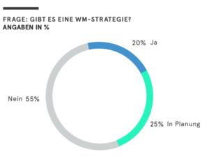 Mehr als die Hälfte der Befragten hat keine von der Unternehmensführung festgelegte Wissensmanagementstrategie.