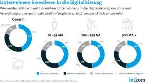 Je größer das Unternehmen desto höher liegt nicht nur die Selbsteinschätzung des Digitalisierungsgrades sondern auch die Investitonen fallen höher aus. (Bild: Bitkom)