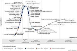 Diese Technologien sollen die digitale Arbeit revolutionieren