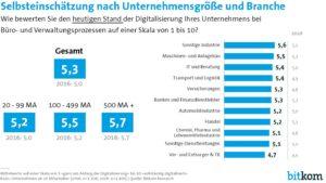 Die Hälfte des Weges scheint für deutsche Unternehmen bei der Digitalisierung des Büros und von Verwaltungsprozessen geschafft. (Bild: Bitkom)