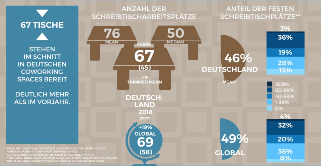 Das Angebot an Arbeitsplätzen in Coworking Spaces steigt in Deutschland an.