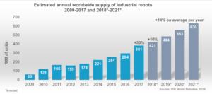 Seit 2013 haben sich die Verkäufe von Industrierobotern verdoppelt.