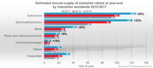 Die Automobilindustrie lässt die meisten Automationslösungen für sich arbeiten.