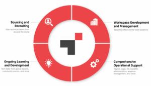 Das bietet Terminal: Recruiting, remote Büros, eine eigene HR-Abteilung und Weiterbildungsangebote.