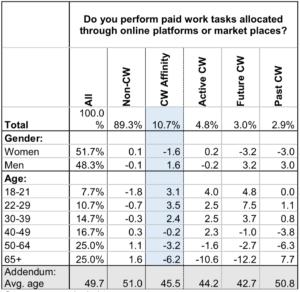 Männer sind eher geneigt, Crowdworking zu betreiben als Frauen. (Quelle: BMAS)
