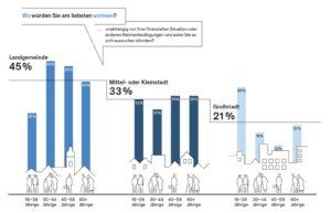 Nur einer von fünf Deutschen würde am liebsten in eine Großstadt ziehen. (Quelle: Bevölkerungsbefragung zur Baukultur 2015 der Bundesstiftung Baukultur)