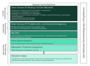 Das avisierte Ökosystem des Projekts Digitale Teams ist vielschichtig angelegt. (Quelle: Fraunhofer IESE)