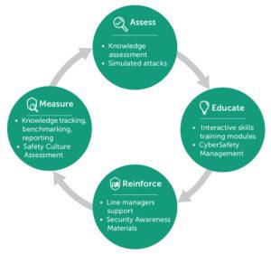 Funktionsmodell von Online-Traingsplattformen: Das vorhandene Wissen feststellen, Neues lernen, Üben, Prüfen – und das Ganze nochmal von vorn. (Quelle: Kaspersky)