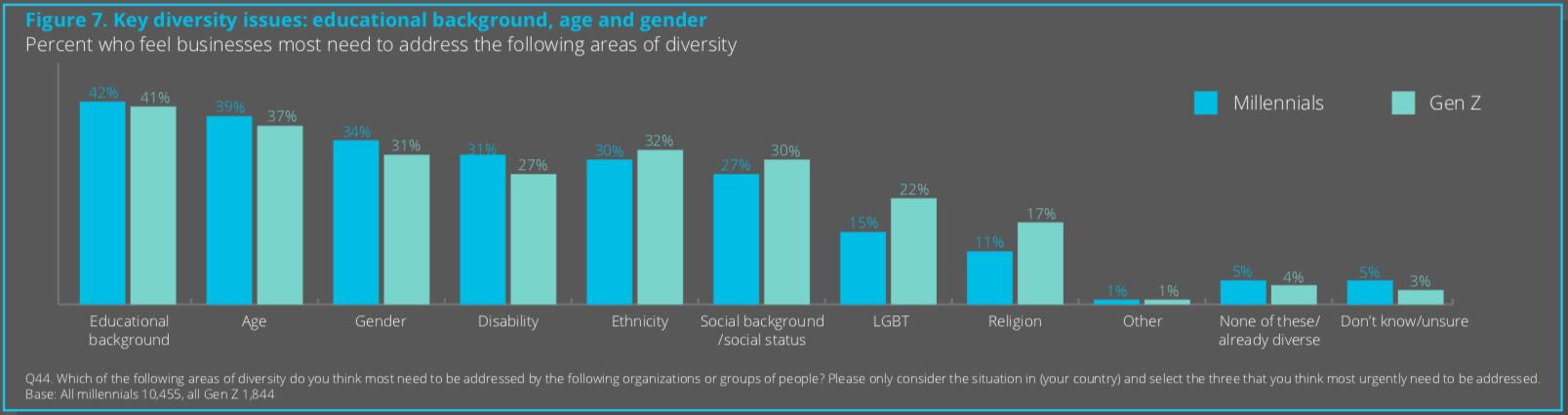 Welche Kriterien junge Beschäftigte für diverse Teams anlegen. (Quelle: Deloitte)