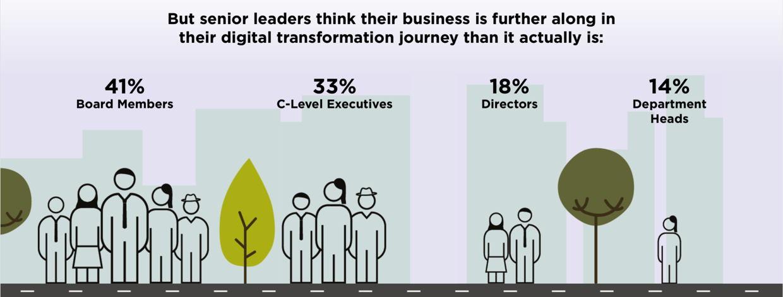 Das Management glaubt gerne, es sei schon sehr weit mit der digitalen Transformation. Abteilungsleiter sehen die Sache deutlich anders. (Quelle: Tata Communications)