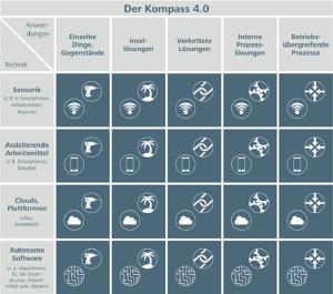 Der Kompass 4.0 soll Akteuren helfen zu ermitteln, wo der Betrieb bei der Einführung und Nutzung von 4.0-Technologien und (KI) steht. (Quelle: Offensive Mittelstand)