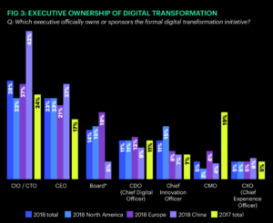 Auch CEOs übernehmen eine zunehmend aktivere Rolle im Transformationsprozess. (Quelle: Altimeter)
