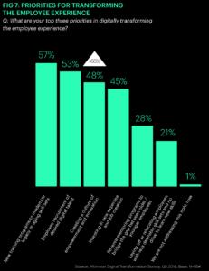21 Prozent der Unternehmen wollen sich von solchen Mitarbeitern trennen, die sich neuen Skills verweigern. (Quelle: Altimeter)
