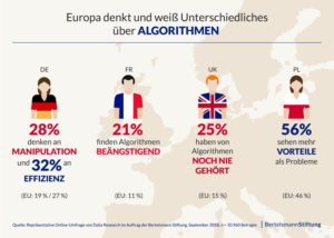 Viele Deutsche und Franzosen bekommen bei Algorithmen ein mulmiges Gefühl, die Polen sind eher aufgeschlossen. (Quelle: Bertelsmann-Stiftung)