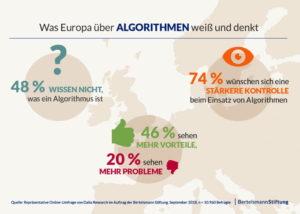 Nur wenige Europäer wissen, was Algorithmen sind und wo sie zum Einsatz kommen, fordern aber eine stärkere Kontrolle. (Quelle: Bertelsmann-Stiftung)