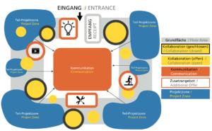 So könnte ein Corporate Innovation Lab aussehen.
