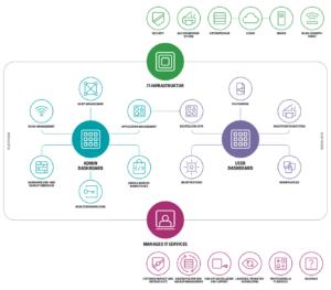 Der Workplace Hub vereint die eigene IT-Infrastruktur mit dem App-Ökosystem von Konica Minolta.