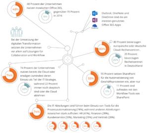 IT-Abteilungen sind die Pioniere in Sachen Prozessautomatisierung. (Quelle: HdM, SharePoint360.de, Nintex)